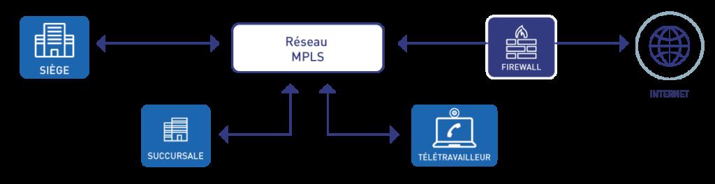 architecture hybride MPLS VPN